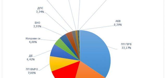 Резултати в община Костинброд от парламентарни избори 2021г. за 45-то Народно събрание по данни на РИК -София област към настоящия момент